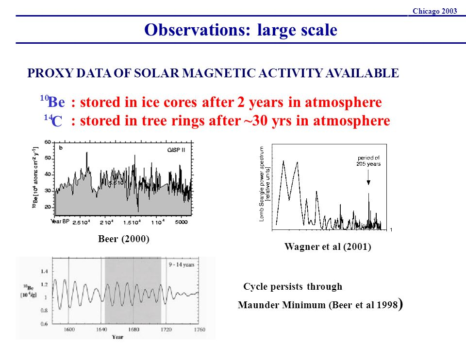 PROXY DATA OF SOLAR MAGNETIC ACTIVITY AVAILABLE : stored in ice cores after 2 years in atmosphere : stored in tree rings after ~30 yrs in atmosphere 10 Be C 14 Beer (2000) Wagner et al (2001) Cycle persists through Maunder Minimum (Beer et al 1998 ) Observations: large scale Chicago 2003