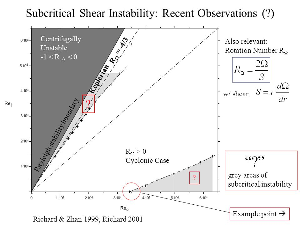 Subcritical Shear Instability: Recent Observations ( ) Centrifugally Unstable -1 < R < 0 Keplerian R > 0 Cyclonic Case Richard & Zhan 1999, Richard 2001 Also relevant: Rotation Number R w/ shear .