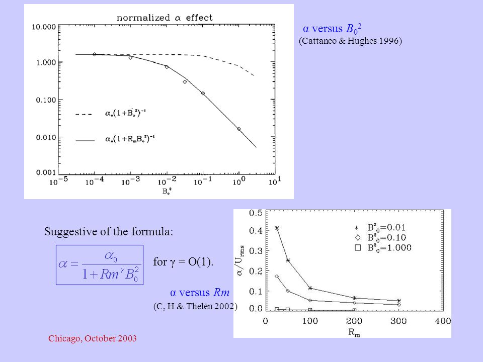 Chicago, October 2003 α versus B 0 2 (Cattaneo & Hughes 1996) α versus Rm (C, H & Thelen 2002) Suggestive of the formula: for γ = O(1).