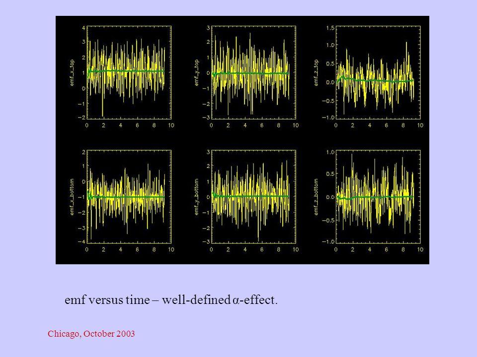 Chicago, October 2003 emf versus time – well-defined α-effect.