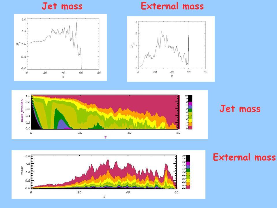 Jet massExternal mass Jet mass External mass