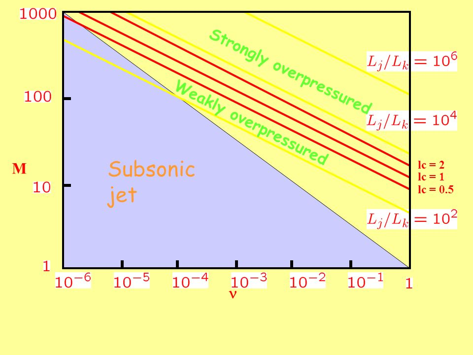M Subsonic jet lc = 0.5 lc = 1 lc = 2 Strongly overpressured Weakly overpressured