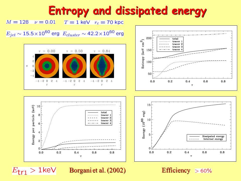 Entropy and dissipated energy Efficiency Borgani et al. (2002)