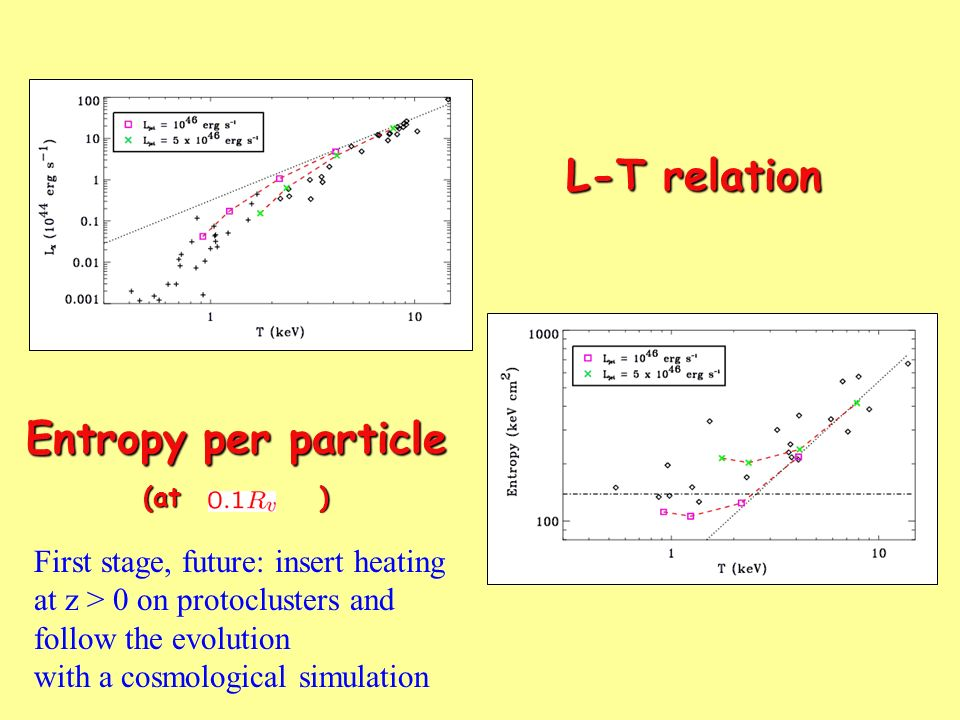 L-T relation L-T relation Entropy per particle (at ) First stage, future: insert heating at z > 0 on protoclusters and follow the evolution with a cos