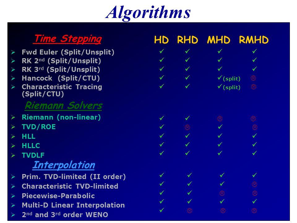Algorithms Time Stepping Fwd Euler (Split/Unsplit) RK 2 nd (Split/Unsplit) RK 3 rd (Split/Unsplit) Hancock (Split/CTU) Characteristic Tracing (Split/C