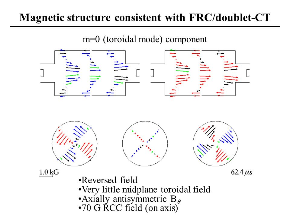 Magnetic structure consistent with FRC/doublet-CT m=0 (toroidal mode) component Reversed field Very little midplane toroidal field Axially antisymmetric B 70 G RCC field (on axis)