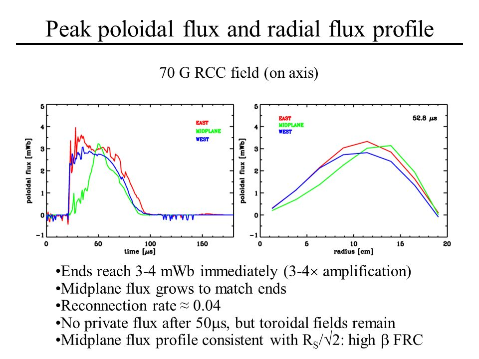 Peak poloidal flux and radial flux profile Ends reach 3-4 mWb immediately (3-4 amplification) Midplane flux grows to match ends Reconnection rate 0.04 No private flux after 50 s, but toroidal fields remain Midplane flux profile consistent with R S /2: high FRC 70 G RCC field (on axis)