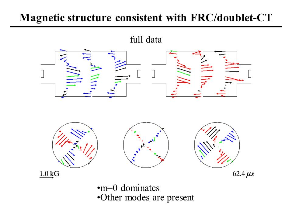 Magnetic structure consistent with FRC/doublet-CT full data m=0 dominates Other modes are present