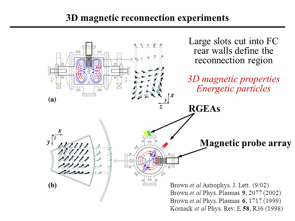 3D magnetic reconnection experiments Brown et al Astrophys.