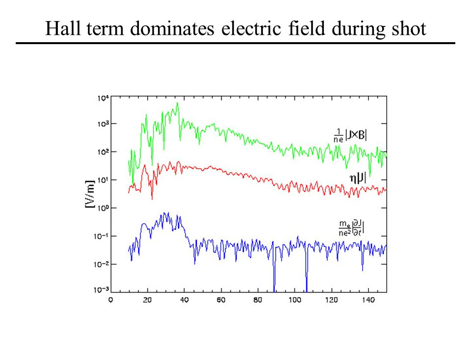 Hall term dominates electric field during shot