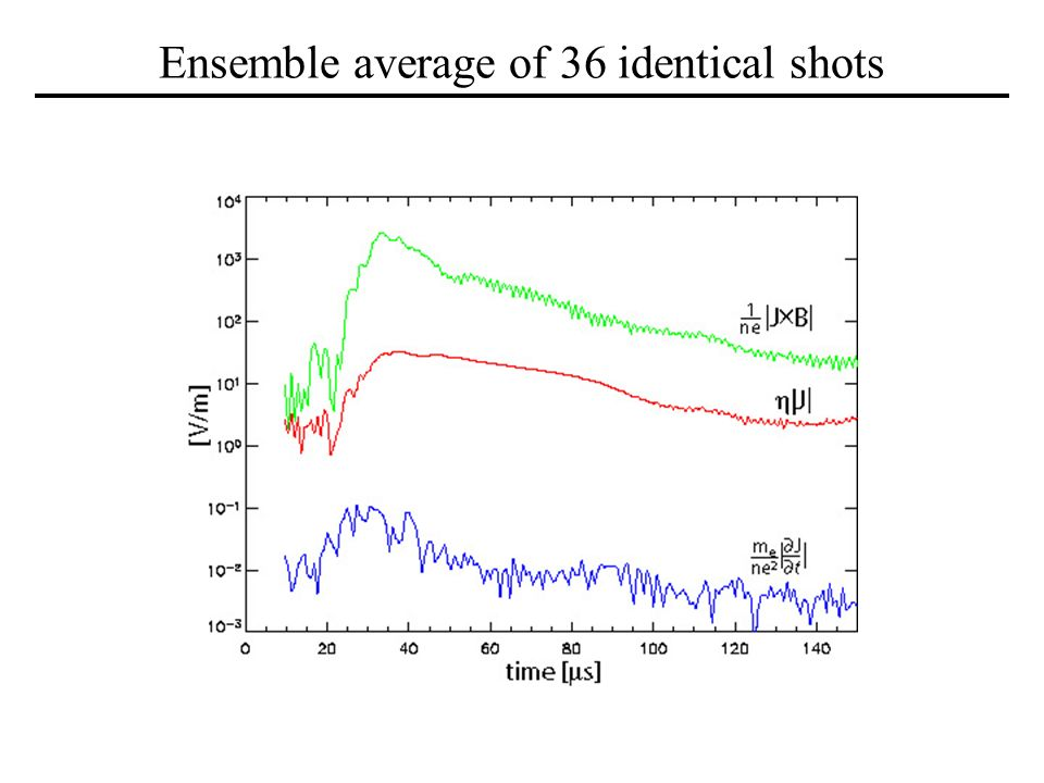 Ensemble average of 36 identical shots