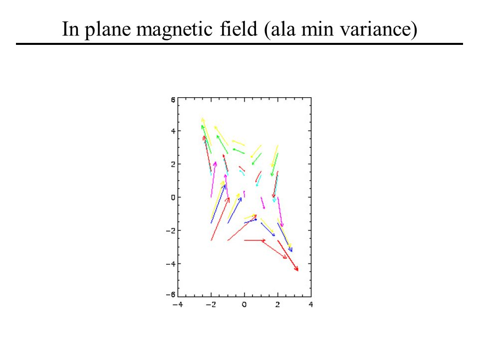 In plane magnetic field (ala min variance)