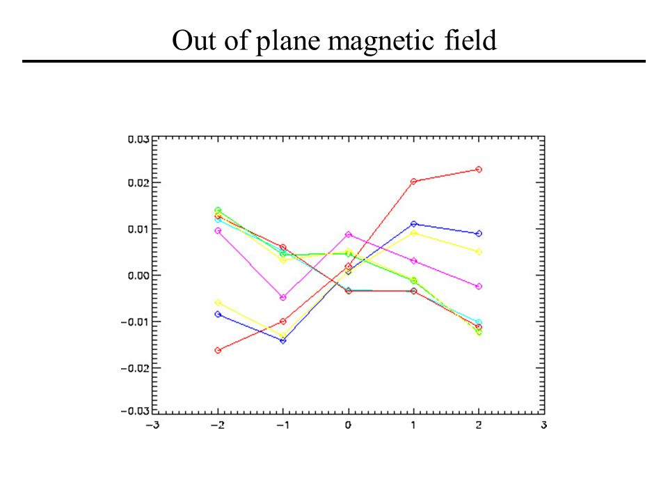 Out of plane magnetic field
