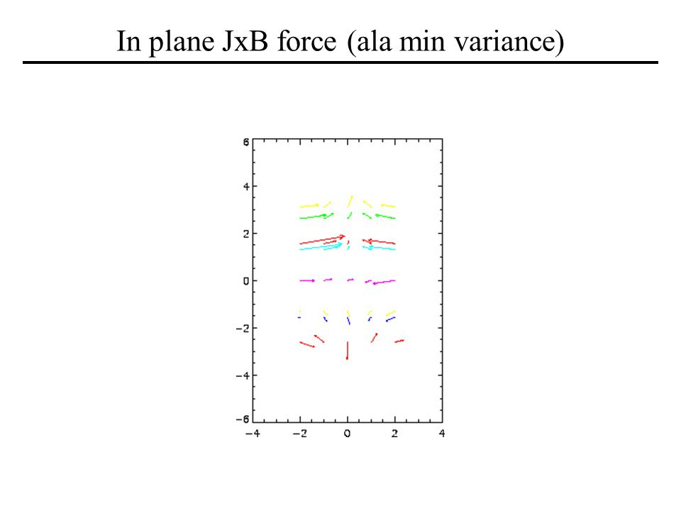 In plane JxB force (ala min variance)