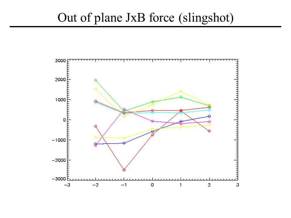 Out of plane JxB force (slingshot)