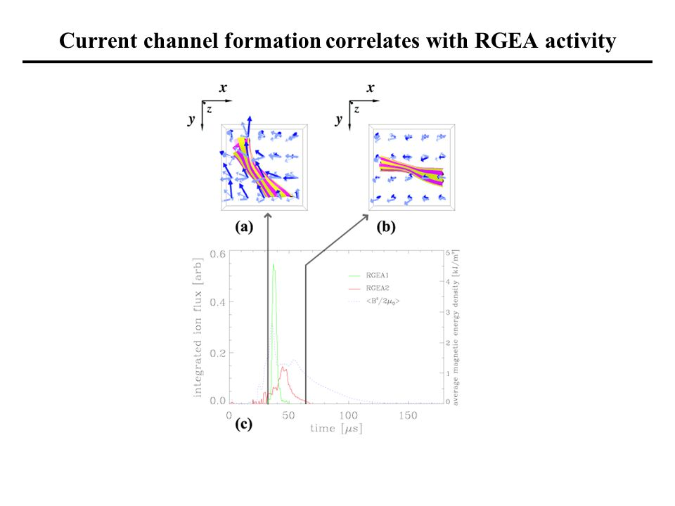 Current channel formation correlates with RGEA activity