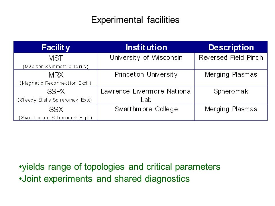 yields range of topologies and critical parameters Joint experiments and shared diagnostics Experimental facilities