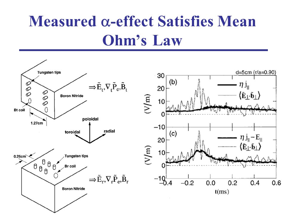 Measured -effect Satisfies Mean Ohms Law