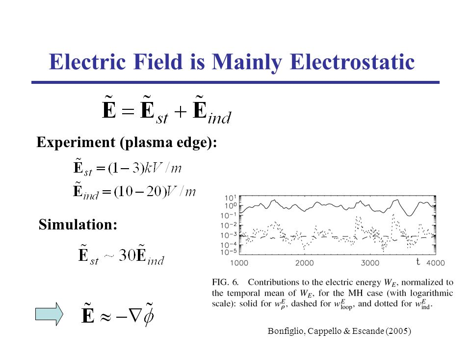 Experiment (plasma edge): Electric Field is Mainly Electrostatic Simulation: Bonfiglio, Cappello & Escande (2005)