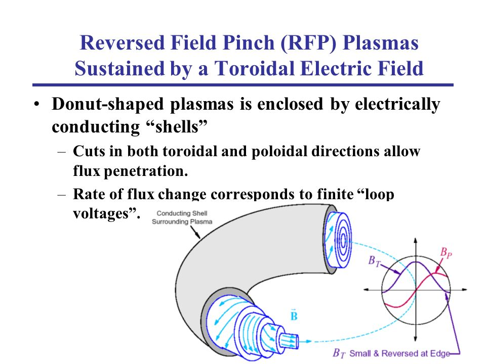 Reversed Field Pinch (RFP) Plasmas Sustained by a Toroidal Electric Field Donut-shaped plasmas is enclosed by electrically conducting shells –Cuts in