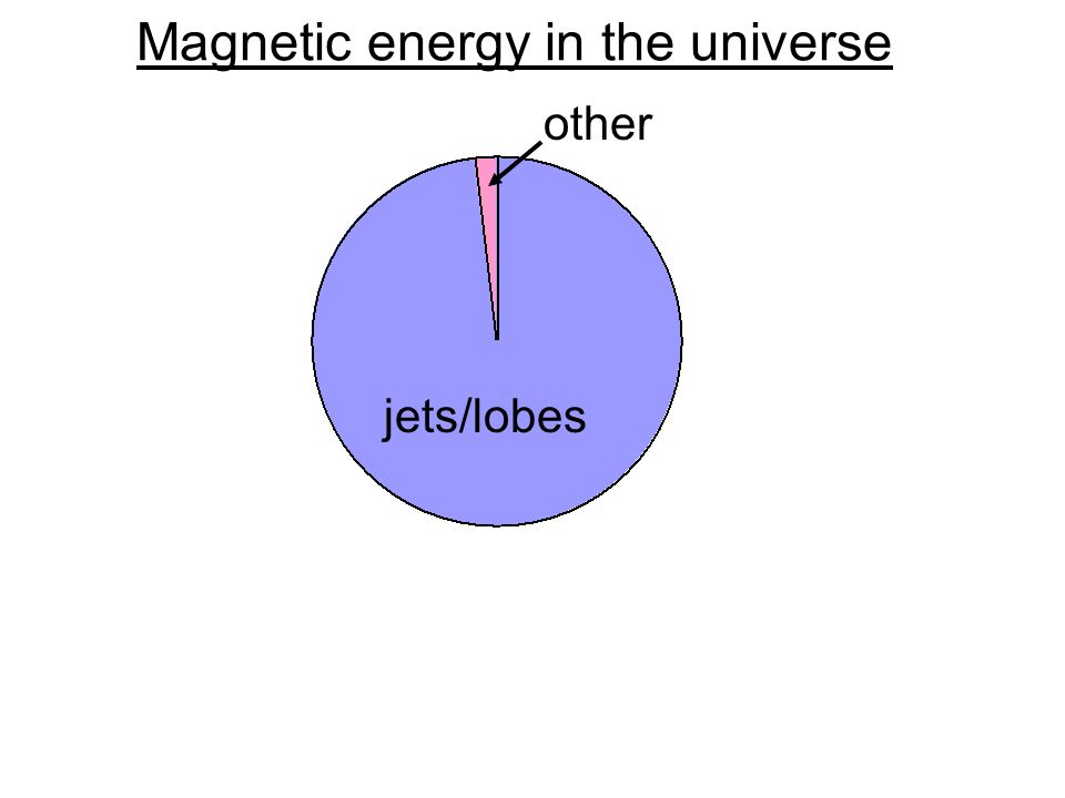 Magnetic energy in the universe jets/lobes other