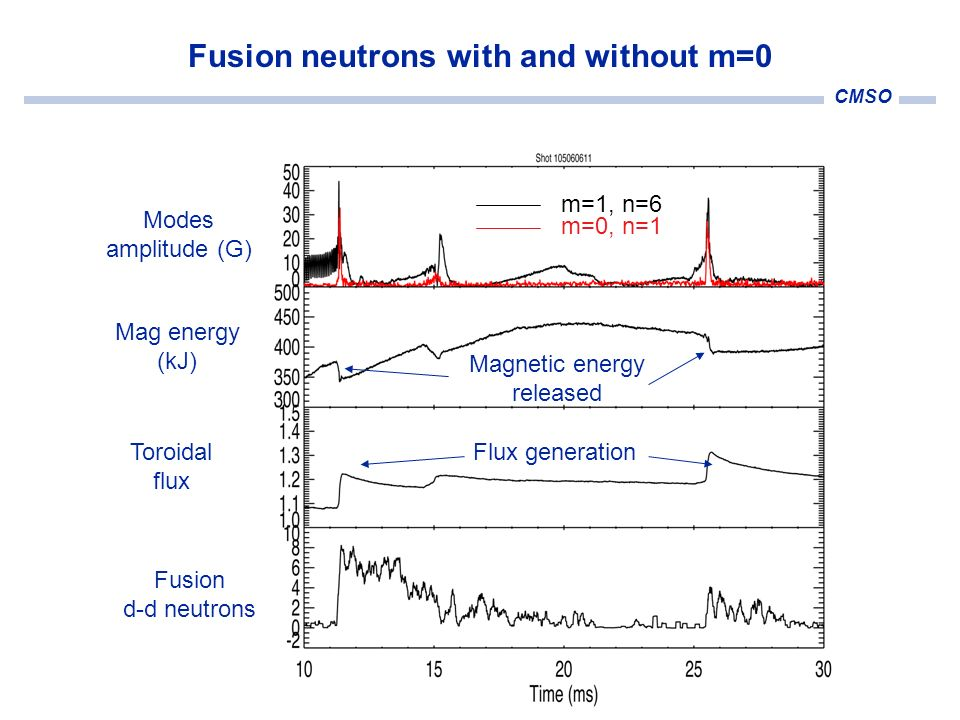 CMSO Fusion neutrons with and without m=0 Toroidal flux Mag energy (kJ) Modes amplitude (G) Flux generation Magnetic energy released m=1, n=6 m=0, n=1