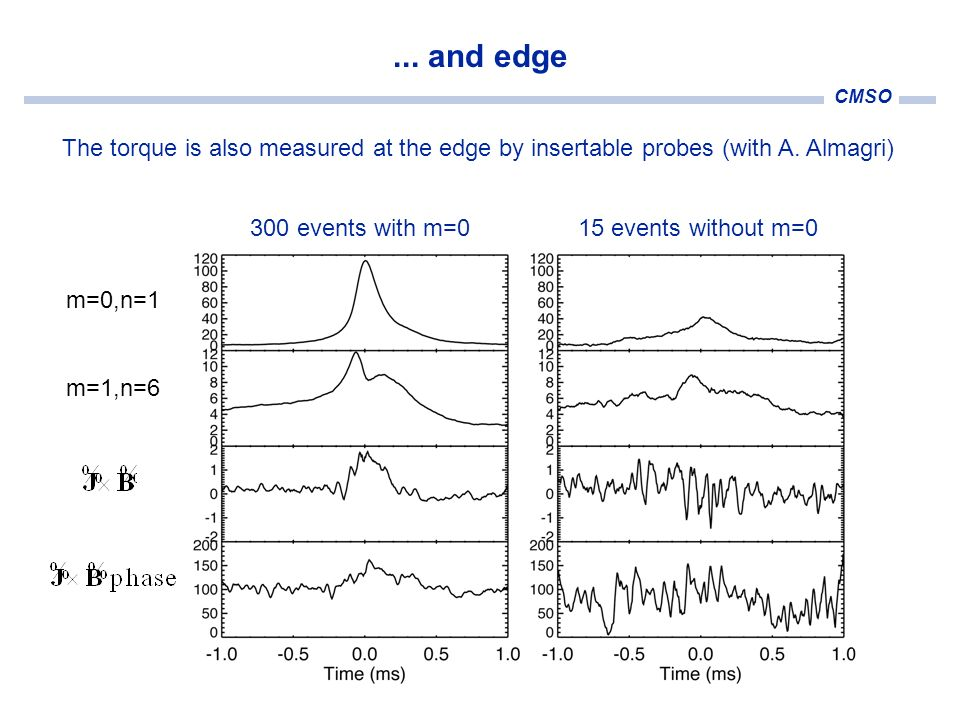 CMSO... and edge The torque is also measured at the edge by insertable probes (with A. Almagri) 300 events with m=015 events without m=0 m=0,n=1 m=1,n