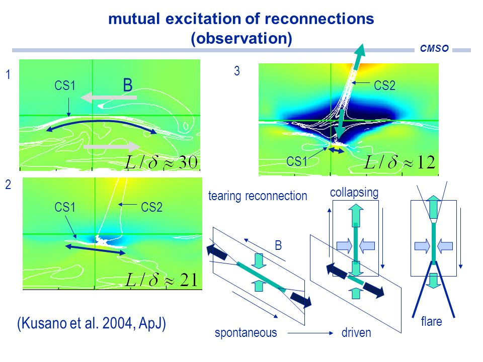 CMSO mutual excitation of reconnections (observation) 1 2 3 CS1 CS2 CS1 B tearing reconnection B collapsing flare spontaneous driven (Kusano et al. 20