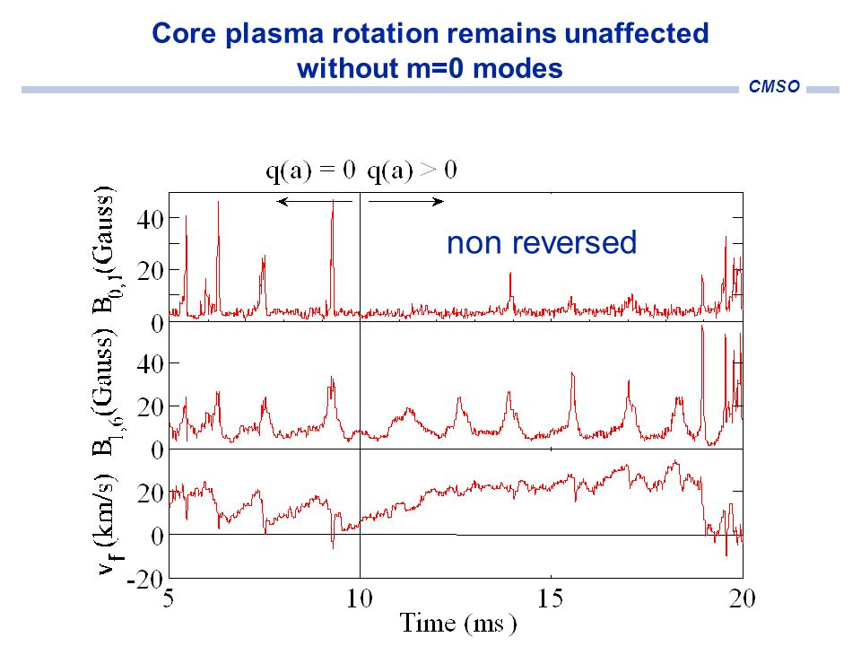 CMSO Core plasma rotation remains unaffected without m=0 modes non reversed