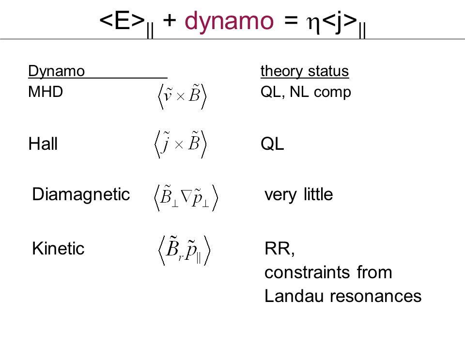    + dynamo =    Dynamotheory status MHDQL, NL comp HallQL Diamagneticvery little KineticRR, constraints from Landau resonances