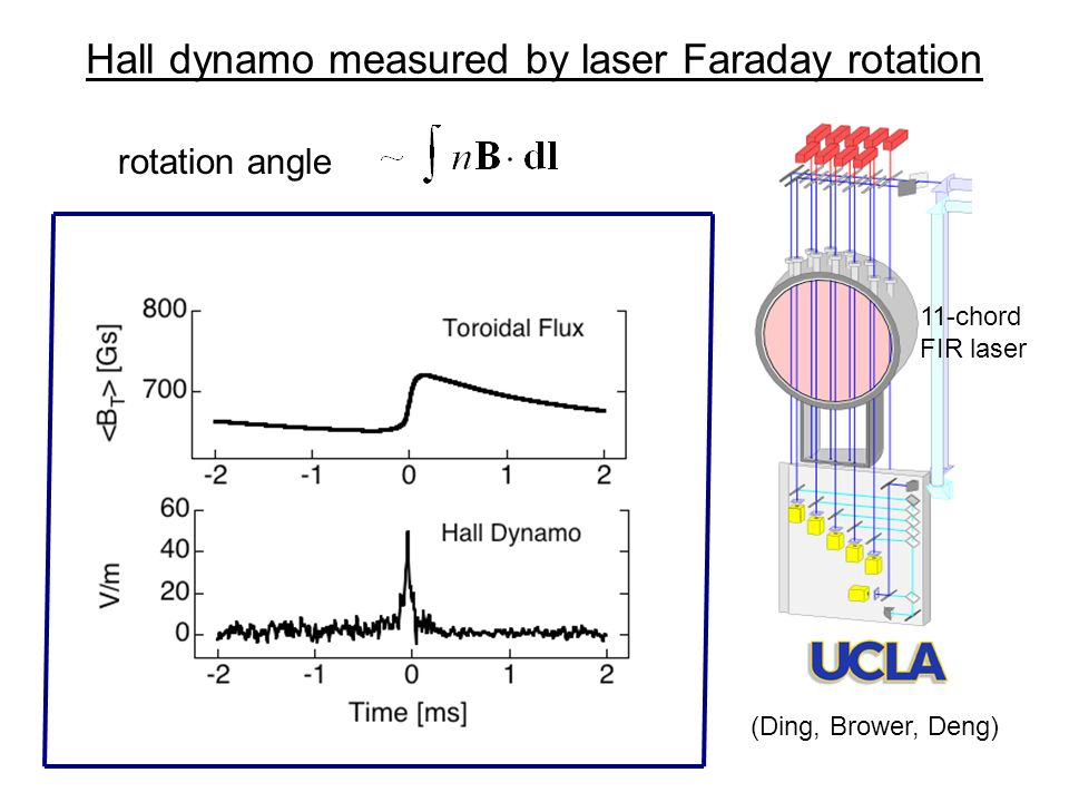 Hall dynamo measured by laser Faraday rotation (Ding, Brower, Deng) 11-chord FIR laser rotation angle