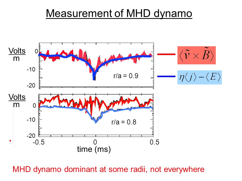 Experimental Goal Determine locations and conditions at which different dynamo mechanisms dominate