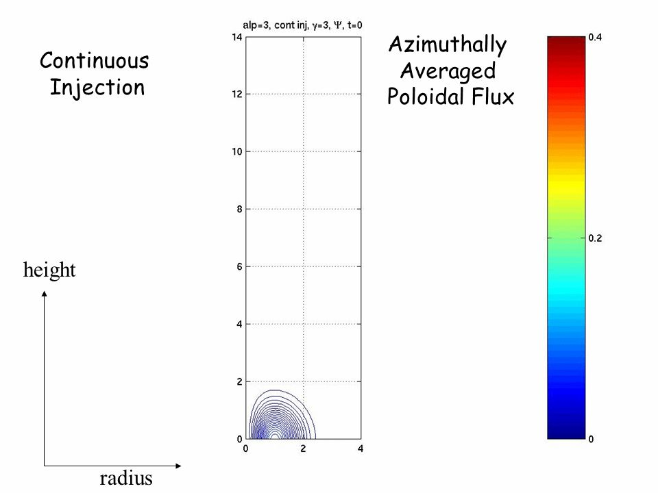 Continuous Injection radius height Azimuthally Averaged Poloidal Flux
