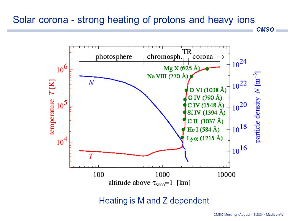 CMSO CMSO Meeting August 4-6 2004 Madison WI Solar corona - strong flow, ion heating is anisotropic From: Cranmer et al., ApJ, 511, 481 (1998) Note the large anisotropy: T O /T O 10