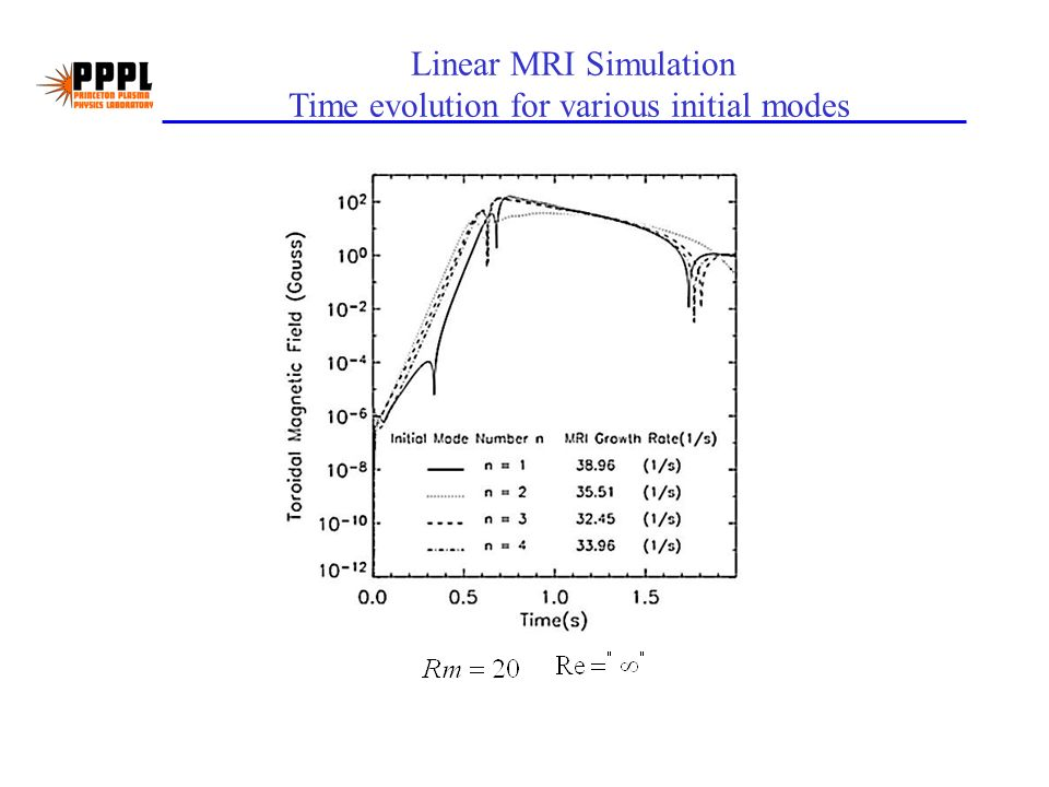 Linear MRI Simulation Time evolution for various initial modes