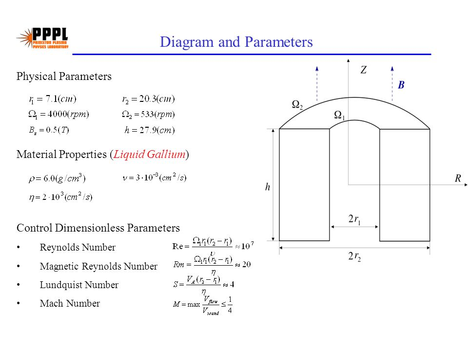 Diagram and Parameters Control Dimensionless Parameters Reynolds Number Magnetic Reynolds Number Lundquist Number Mach Number Physical Parameters Material Properties (Liquid Gallium)