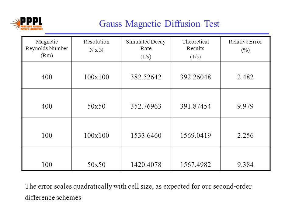 Gauss Magnetic Diffusion Test Magnetic Reynolds Number (Rm) Resolution N x N Simulated Decay Rate (1/s) Theoretical Results (1/s) Relative Error (%) 400100x100382.52642392.260482.482 40050x50352.76963391.874549.979 100100x1001533.64601569.04192.256 10050x501420.40781567.49829.384 The error scales quadratically with cell size, as expected for our second-order difference schemes
