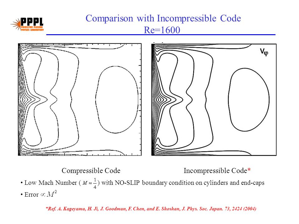 Comparison with Incompressible Code Re=1600 Compressible Code Low Mach Number ( ) with NO-SLIP boundary condition on cylinders and end-caps Error Incompressible Code* *Ref.