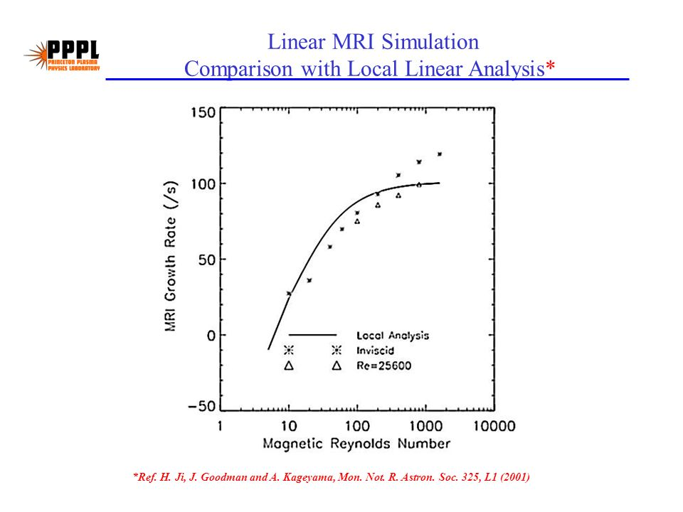 Linear MRI Simulation Comparison with Local Linear Analysis* *Ref.