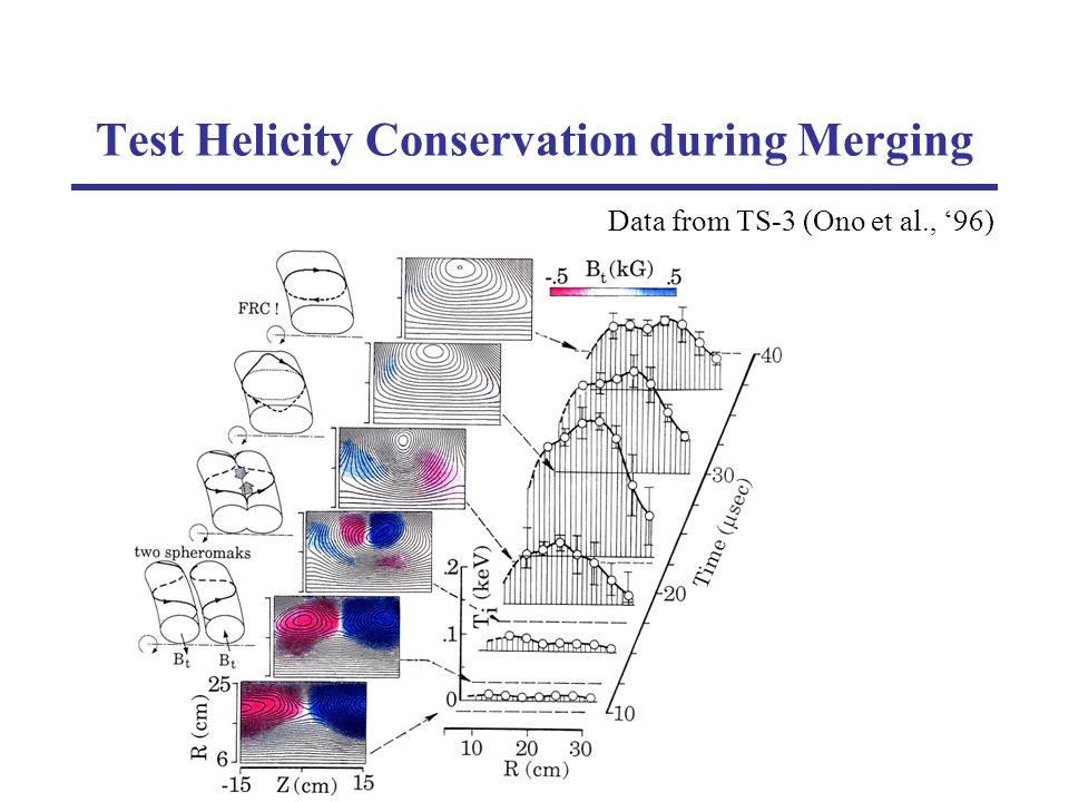 Test Helicity Conservation during Merging Data from TS-3 (Ono et al., 96)