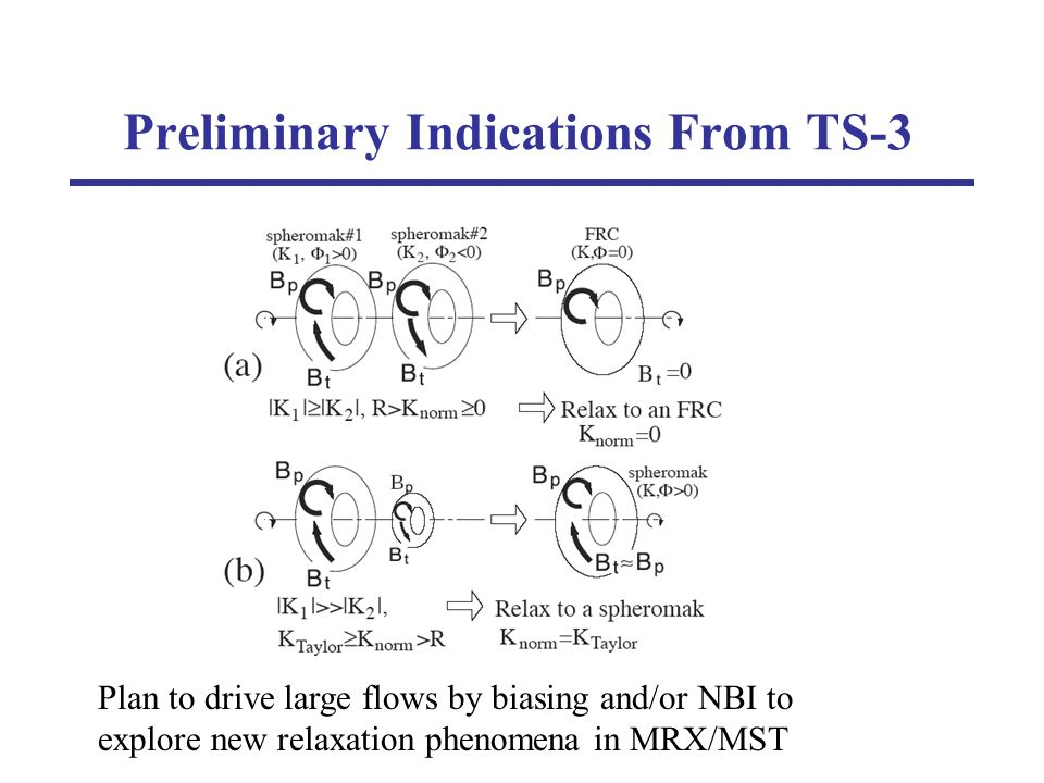 Preliminary Indications From TS-3 Plan to drive large flows by biasing and/or NBI to explore new relaxation phenomena in MRX/MST
