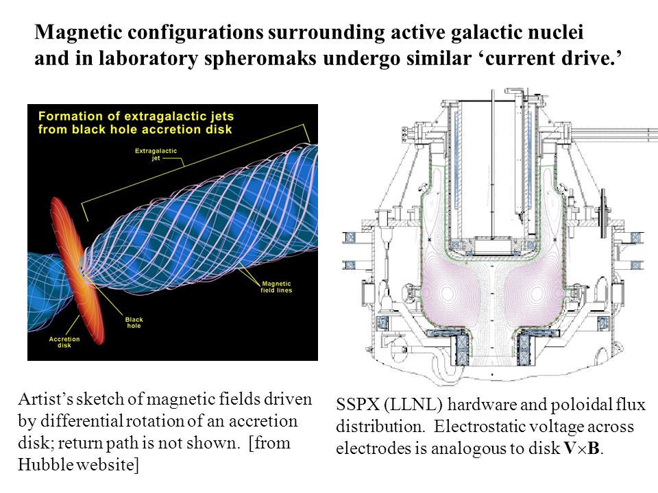 Magnetic configurations surrounding active galactic nuclei and in laboratory spheromaks undergo similar current drive.