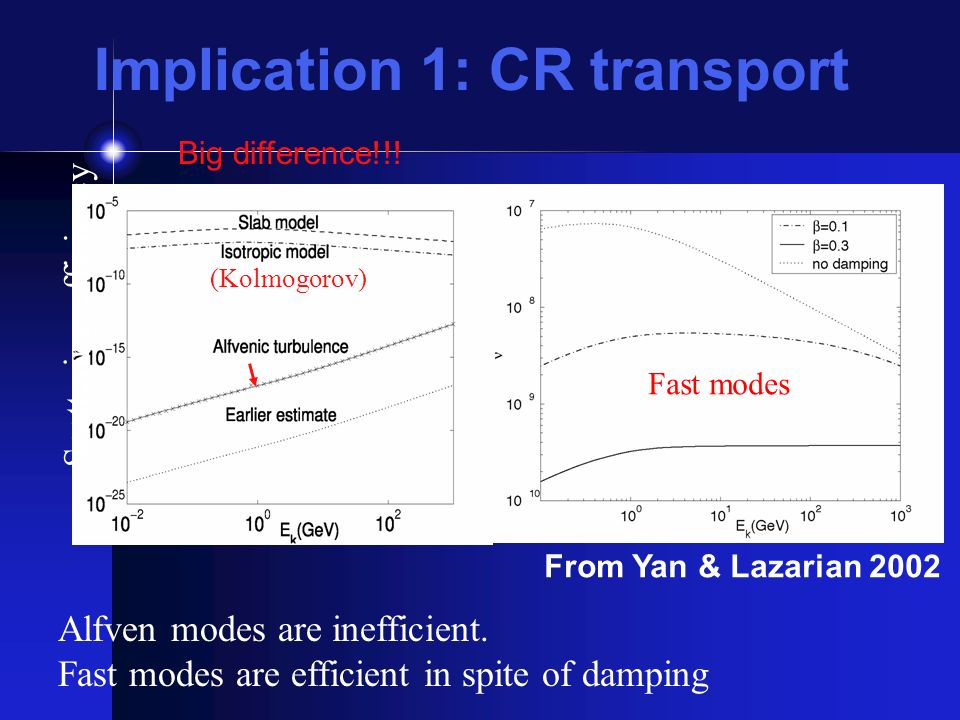 Implication 1: CR transport Scattering efficiency (Kolmogorov) Fast modes Alfven modes are inefficient.