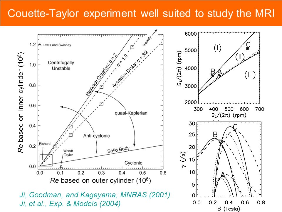 Couette-Taylor experiment well suited to study the MRI Re based on outer cylinder (10 6 ) Re based on inner cylinder (10 6 ) Ji, Goodman, and Kageyama, MNRAS (2001) Ji, et al., Exp.