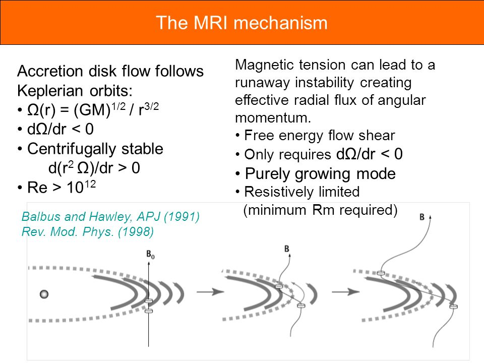 The MRI mechanism Accretion disk flow follows Keplerian orbits: Ω(r) = (GM) 1/2 / r 3/2 dΩ/dr < 0 Centrifugally stable d(r 2 Ω)/dr > 0 Re > 10 12 Balbus and Hawley, APJ (1991) Rev.