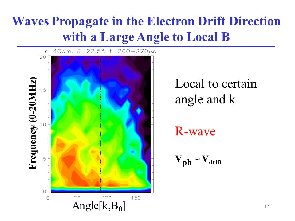 14 Waves Propagate in the Electron Drift Direction with a Large Angle to Local B Angle[k,B 0 ] Frequency (0-20MHz) R-wave V ph ~ V drift Local to certain angle and k