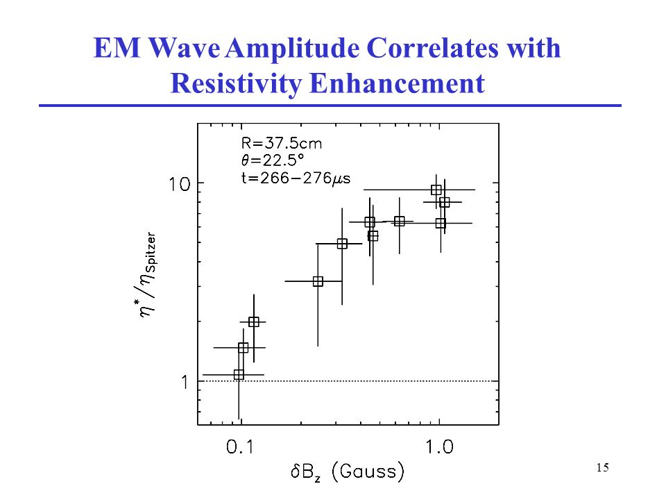 15 EM Wave Amplitude Correlates with Resistivity Enhancement