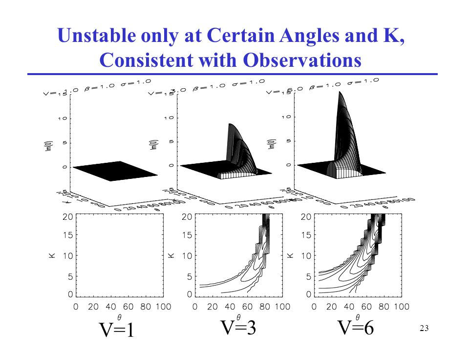 23 Unstable only at Certain Angles and K, Consistent with Observations V=1 V=3V=6