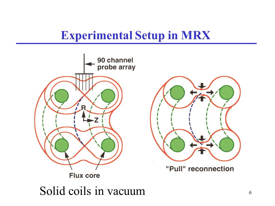 6 Experimental Setup in MRX Solid coils in vacuum