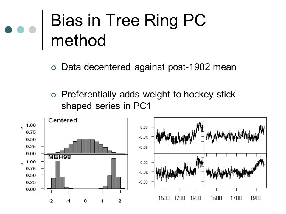 11 Bias in Tree Ring PC method Data decentered against post-1902 mean Preferentially adds weight to hockey stick- shaped series in PC1